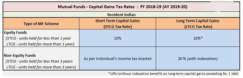 Impact of LTCG on Mutual fund Investments