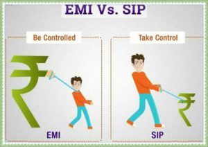 Closing Home Loan with Mutual Fund SIP